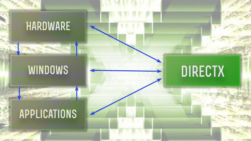 Для чего нужен DirectX?