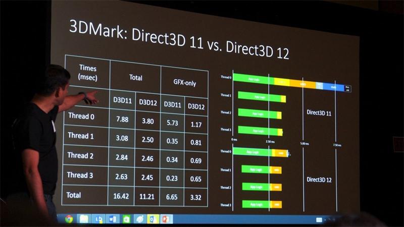 Возможности DirectX 12